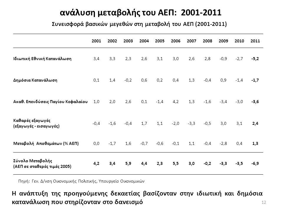 ανάλυση μεταβολής του ΑΕΠ: 2001-2011 12 Συνεισφορά βασικών μεγεθών στη μεταβολή του ΑΕΠ (2001-2011) 20012002200320042005200620072008200920102011 Ιδιωτική Εθνική Κατανάλωση3,43,32,32,63,13,02,62,8-0,9-2,7-5,2 Δημόσια Κατανάλωση0,11,4-0,20,60,20,41,3-0,40,9-1,4-1,7 Ακαθ.