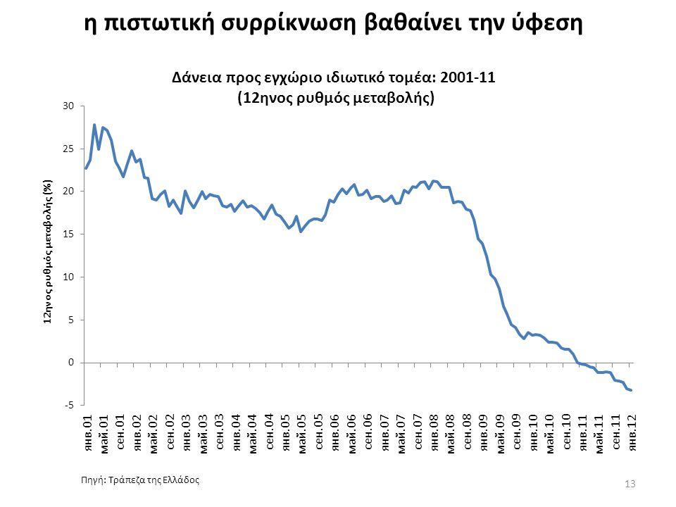 η πιστωτική συρρίκνωση βαθαίνει την ύφεση Δάνεια προς εγχώριο ιδιωτικό τομέα: 2001-11 (12ηνος ρυθμός μεταβολής) 13 Πηγή: Τράπεζα της Ελλάδος