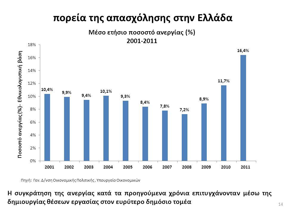 πορεία της απασχόλησης στην Ελλάδα 14 Πηγή: Γεν.