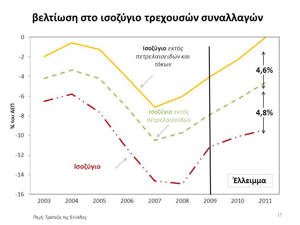 βελτίωση στο ισοζύγιο τρεχουσών συναλλαγών Πηγή: Τράπεζα της Ελλάδος 15 4,6% 4,8%