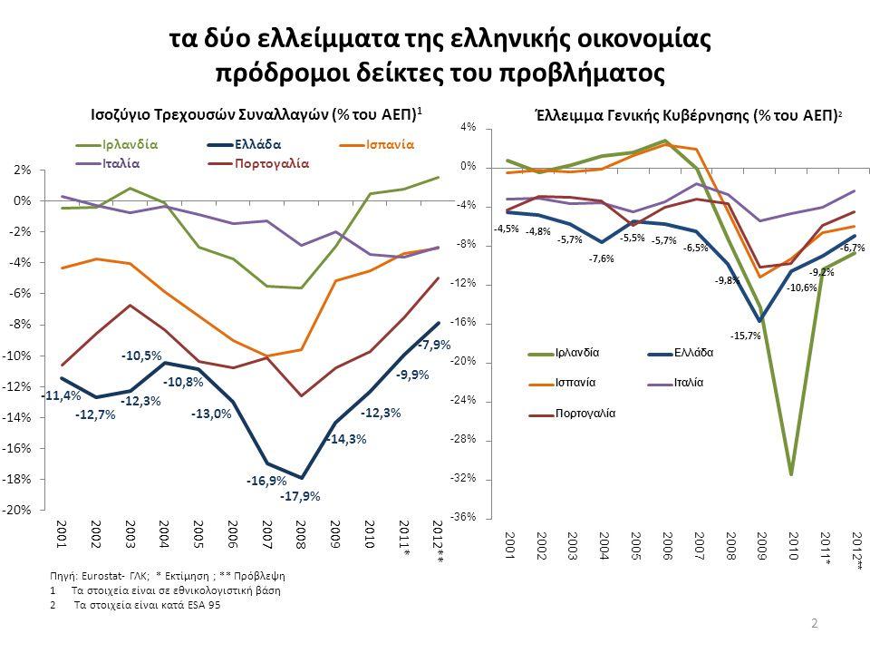 τα δύο ελλείμματα της ελληνικής οικονομίας πρόδρομοι δείκτες του προβλήματος Πηγή: Eurostat- ΓΛΚ; * Εκτίμηση ; ** Πρόβλεψη 1Τα στοιχεία είναι σε εθνικολογιστική βάση 2 Τα στοιχεία είναι κατά ESA 95 2