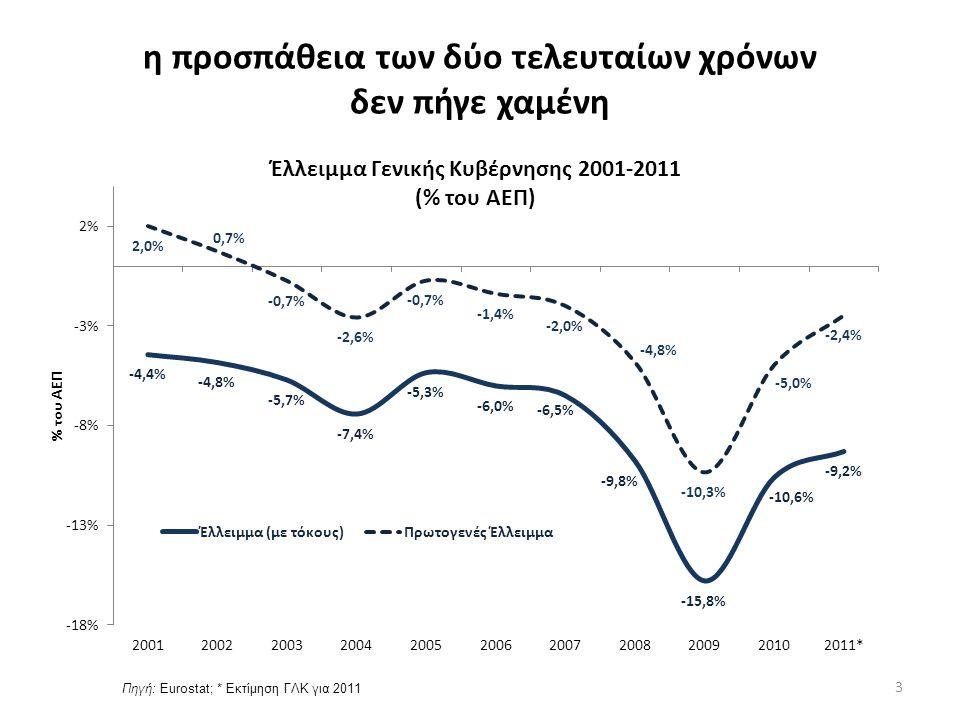 η προσπάθεια των δύο τελευταίων χρόνων δεν πήγε χαμένη Πηγή: Eurostat; * Εκτίμηση ΓΛΚ για 2011 3