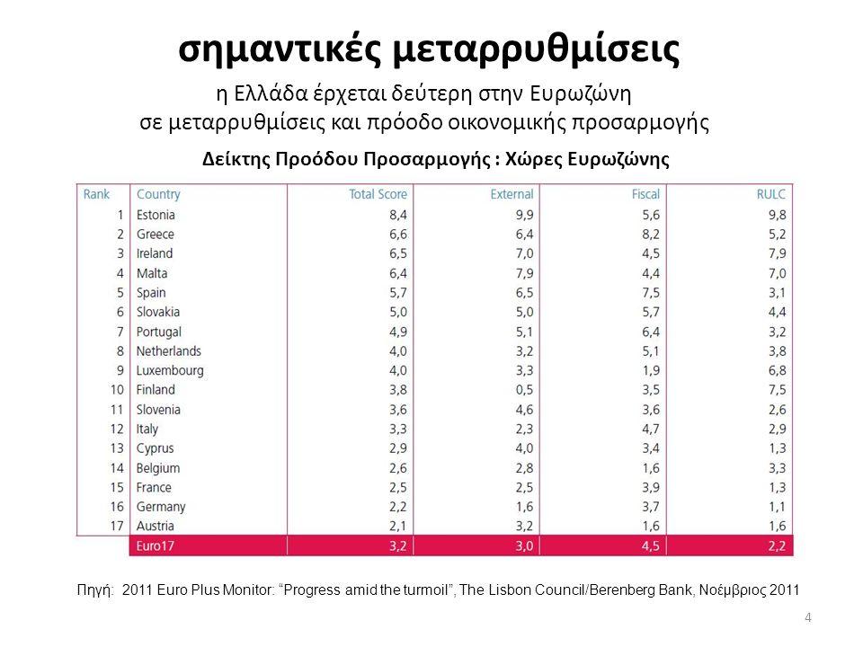 σημαντικές μεταρρυθμίσεις Πηγή: 2011 Euro Plus Monitor: Progress amid the turmoil , The Lisbon Council/Berenberg Bank, Nοέμβριος 2011 Δείκτης Προόδου Προσαρμογής : Χώρες Ευρωζώνης η Ελλάδα έρχεται δεύτερη στην Ευρωζώνη σε μεταρρυθμίσεις και πρόοδο οικονομικής προσαρμογής 4