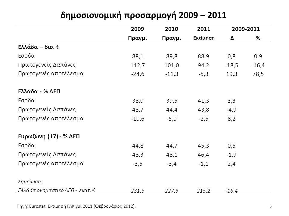 5 δημοσιονομική προσαρμογή 2009 – 2011 2009201020112009-2011 Πραγμ.
