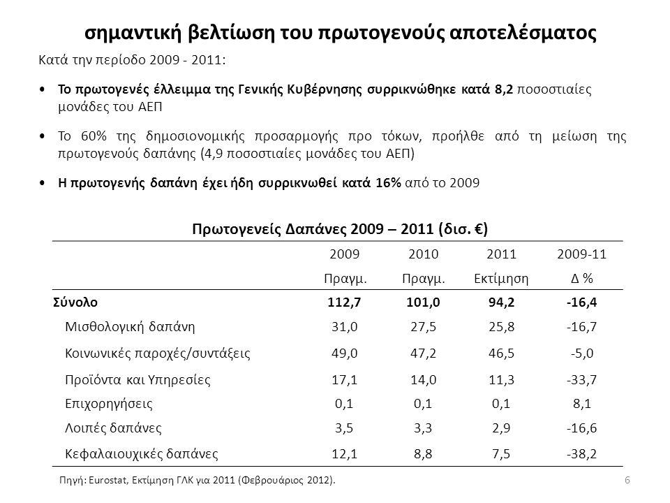 6 σημαντική βελτίωση του πρωτογενούς αποτελέσματος Κατά την περίοδο 2009 - 2011: Το πρωτογενές έλλειμμα της Γενικής Κυβέρνησης συρρικνώθηκε κατά 8,2 ποσοστιαίες μονάδες του ΑΕΠ Το 60% της δημοσιονομικής προσαρμογής προ τόκων, προήλθε από τη μείωση της πρωτογενούς δαπάνης (4,9 ποσοστιαίες μονάδες του ΑΕΠ) Η πρωτογενής δαπάνη έχει ήδη συρρικνωθεί κατά 16% από το 2009 Πρωτογενείς Δαπάνες 2009 – 2011 (δισ.