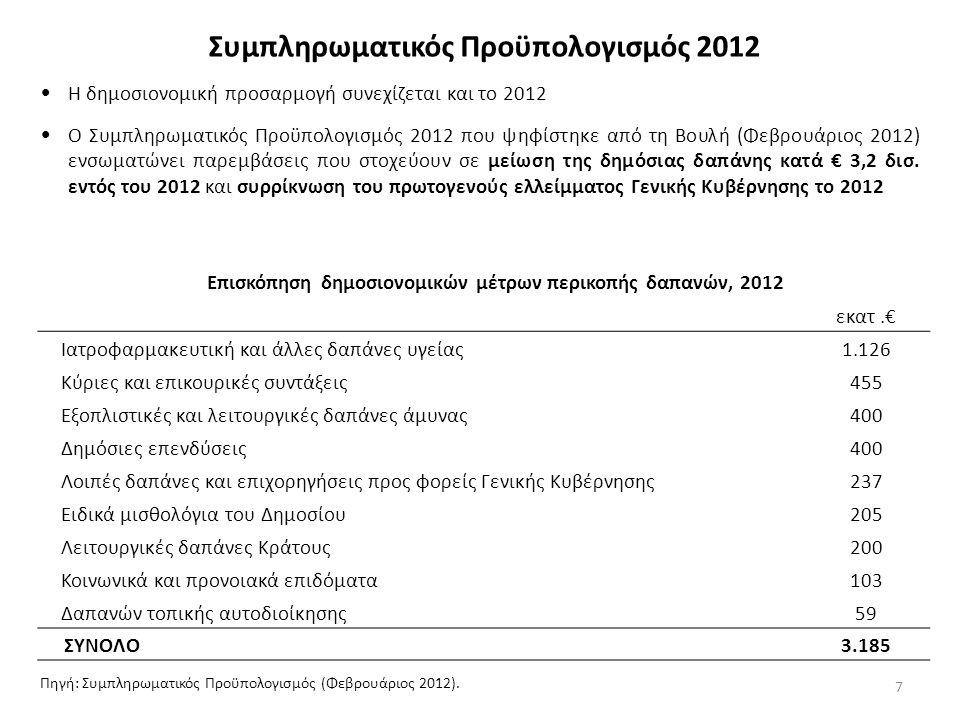 7 Συμπληρωματικός Προϋπολογισμός 2012 εκατ.€ Ιατροφαρμακευτική και άλλες δαπάνες υγείας1.126 Κύριες και επικουρικές συντάξεις455 Εξοπλιστικές και λειτουργικές δαπάνες άμυνας400 Δημόσιες επενδύσεις400 Λοιπές δαπάνες και επιχορηγήσεις προς φορείς Γενικής Κυβέρνησης237 Ειδικά μισθολόγια του Δημοσίου205 Λειτουργικές δαπάνες Κράτους200 Κοινωνικά και προνοιακά επιδόματα103 Δαπανών τοπικής αυτοδιοίκησης59 ΣΥΝΟΛΟ3.185 Επισκόπηση δημοσιονομικών μέτρων περικοπής δαπανών, 2012 Πηγή: Συμπληρωματικός Προϋπολογισμός (Φεβρουάριος 2012).