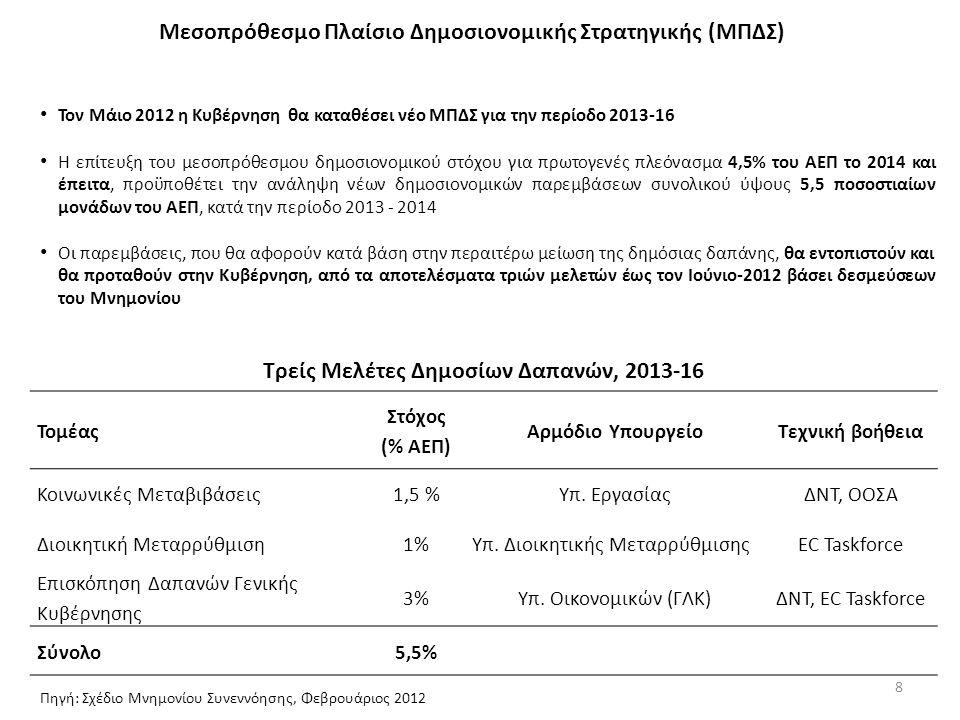 8 Μεσοπρόθεσμο Πλαίσιο Δημοσιονομικής Στρατηγικής (ΜΠΔΣ) Τομέας Στόχος (% ΑΕΠ) Αρμόδιο ΥπουργείοΤεχνική βοήθεια Κοινωνικές Μεταβιβάσεις1,5 %Υπ.