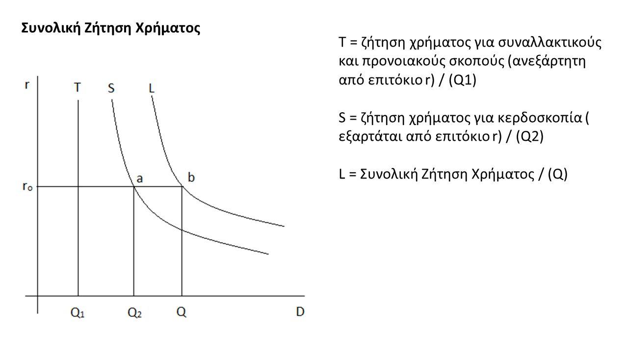 Συνολική Ζήτηση Χρήματος Τ = ζήτηση χρήματος για συναλλακτικούς και προνοιακούς σκοπούς (ανεξάρτητη από επιτόκιο r) / (Q1) S = ζήτηση χρήματος για κερδοσκοπία ( εξαρτάται από επιτόκιο r) / (Q2) L = Συνολική Ζήτηση Χρήματος / (Q)