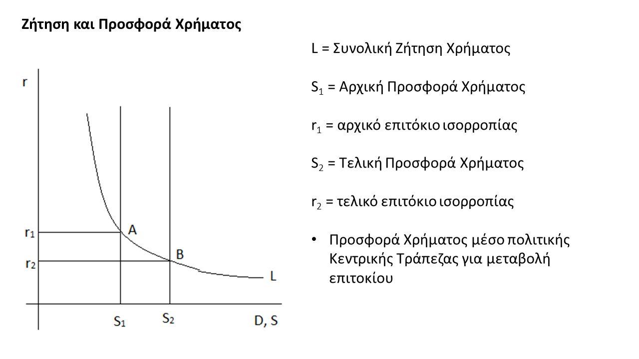 Ζήτηση και Προσφορά Χρήματος L = Συνολική Ζήτηση Χρήματος S 1 = Αρχική Προσφορά Χρήματος r 1 = αρχικό επιτόκιο ισορροπίας S 2 = Τελική Προσφορά Χρήματος r 2 = τελικό επιτόκιο ισορροπίας Προσφορά Χρήματος μέσο πολιτικής Κεντρικής Τράπεζας για μεταβολή επιτοκίου