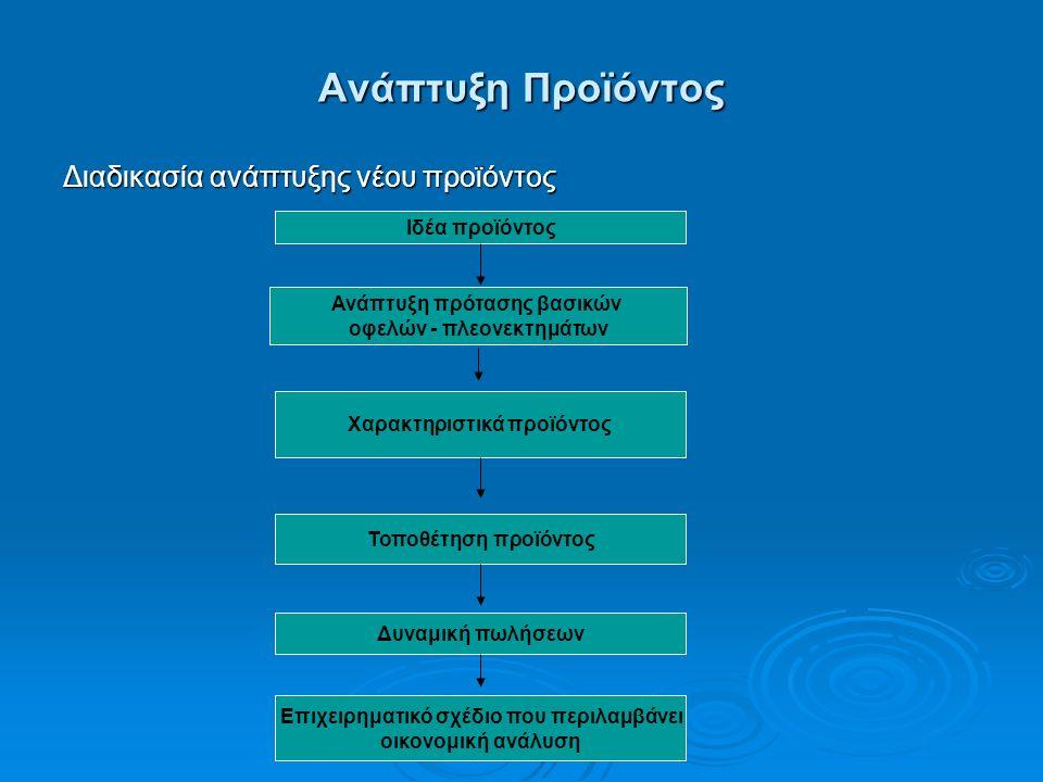 Ανάπτυξη Προϊόντος Διαδικασία ανάπτυξης νέου προϊόντος Ιδέα προϊόντος Ανάπτυξη πρότασης βασικών οφελών - πλεονεκτημάτων Χαρακτηριστικά προϊόντος Τοποθέτηση προϊόντος Δυναμική πωλήσεων Επιχειρηματικό σχέδιο που περιλαμβάνει οικονομική ανάλυση