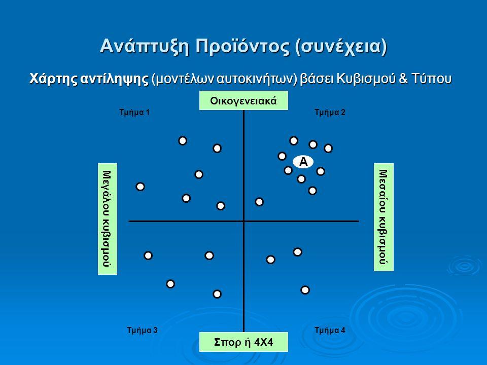 Ανάπτυξη Προϊόντος (συνέχεια) Χάρτης αντίληψης (μοντέλων αυτοκινήτων) βάσει Κυβισμού & Τύπου Οικογενειακά Μεσαίου κυβισμού Σπορ ή 4Χ4 Μεγάλου κυβισμού Τμήμα 1 Τμήμα 3Τμήμα 4 Τμήμα 2 Α