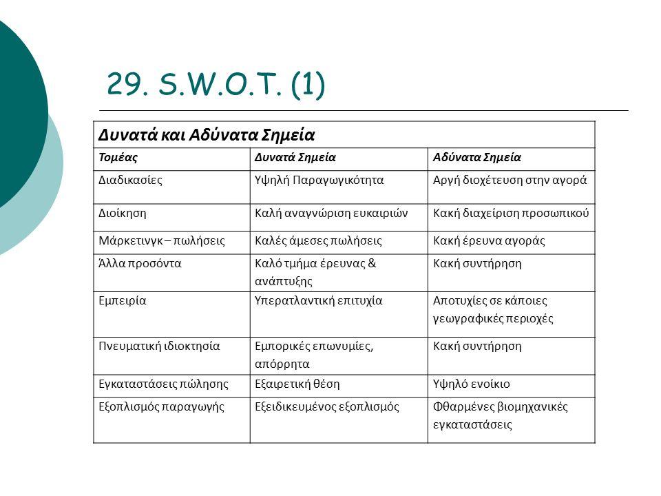 29. S.W.O.T.