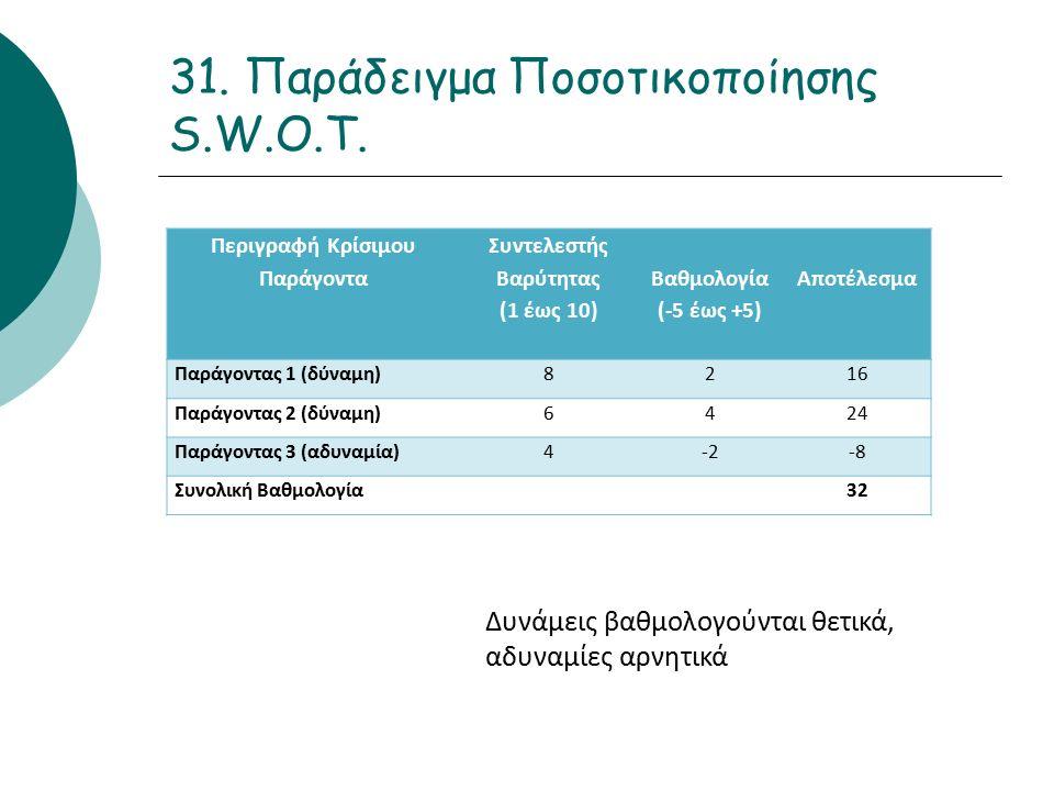 31. Παράδειγμα Ποσοτικοποίησης S.W.O.T.