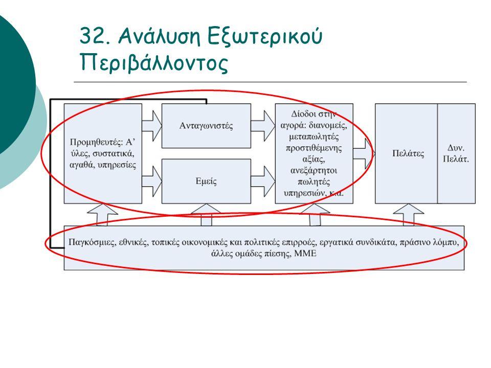 32. Ανάλυση Εξωτερικού Περιβάλλοντος
