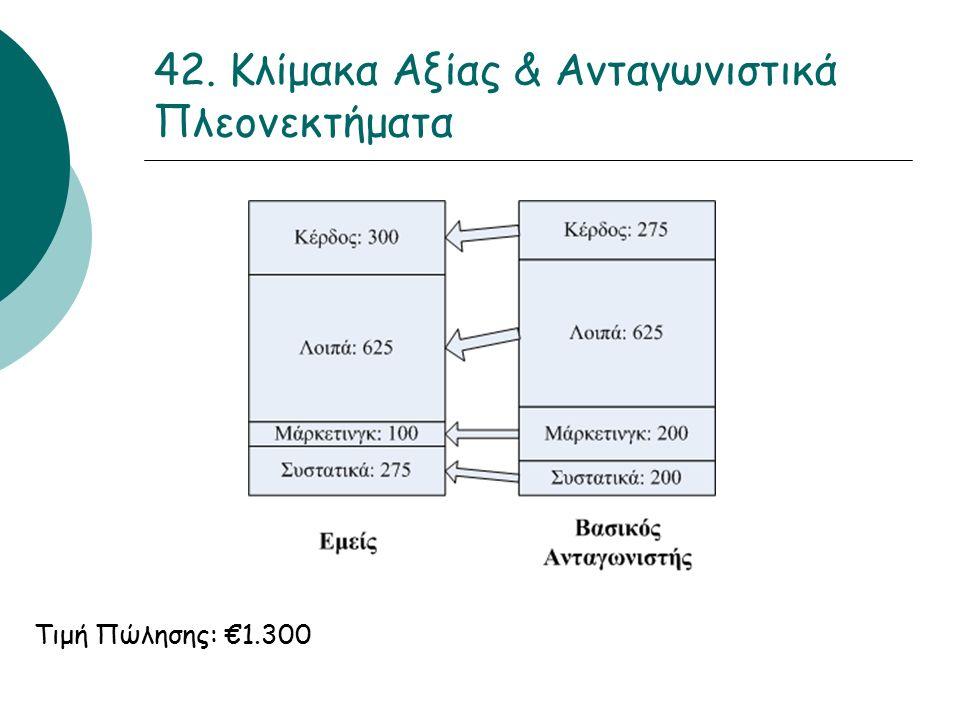 42. Κλίμακα Αξίας & Ανταγωνιστικά Πλεονεκτήματα Τιμή Πώλησης: €1.300