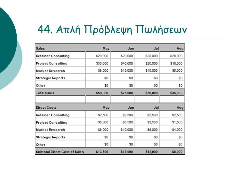 44. Απλή Πρόβλεψη Πωλήσεων