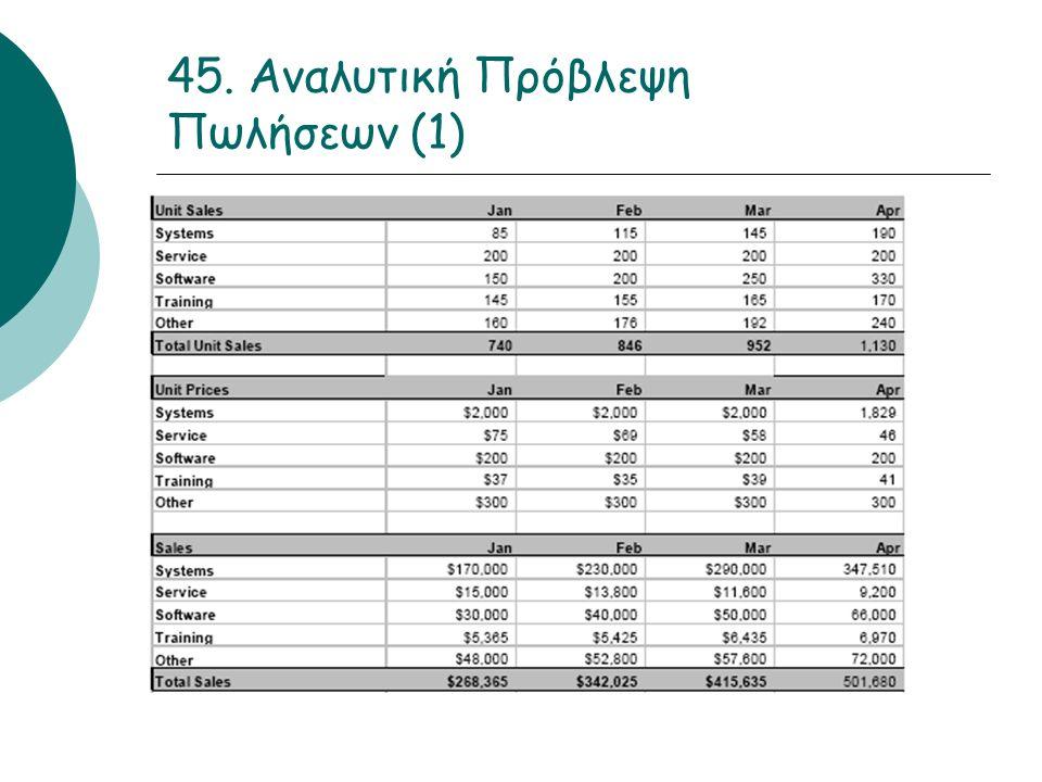 45. Αναλυτική Πρόβλεψη Πωλήσεων (1)