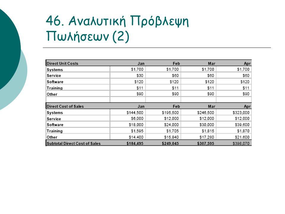 46. Αναλυτική Πρόβλεψη Πωλήσεων (2)