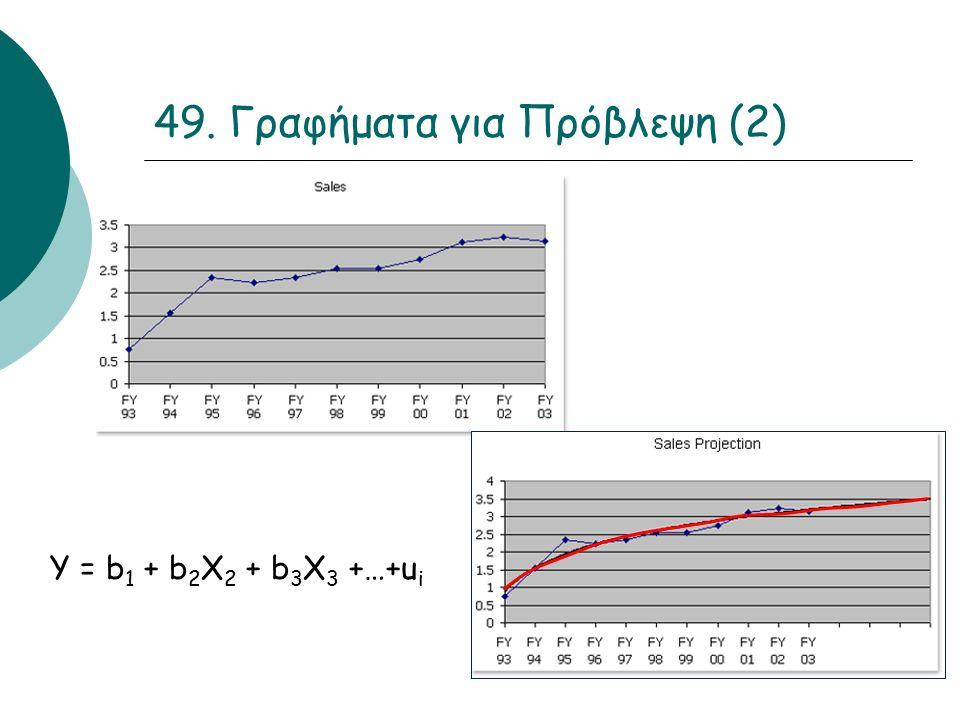 49. Γραφήματα για Πρόβλεψη (2) Y = b 1 + b 2 X 2 + b 3 X 3 +…+u i