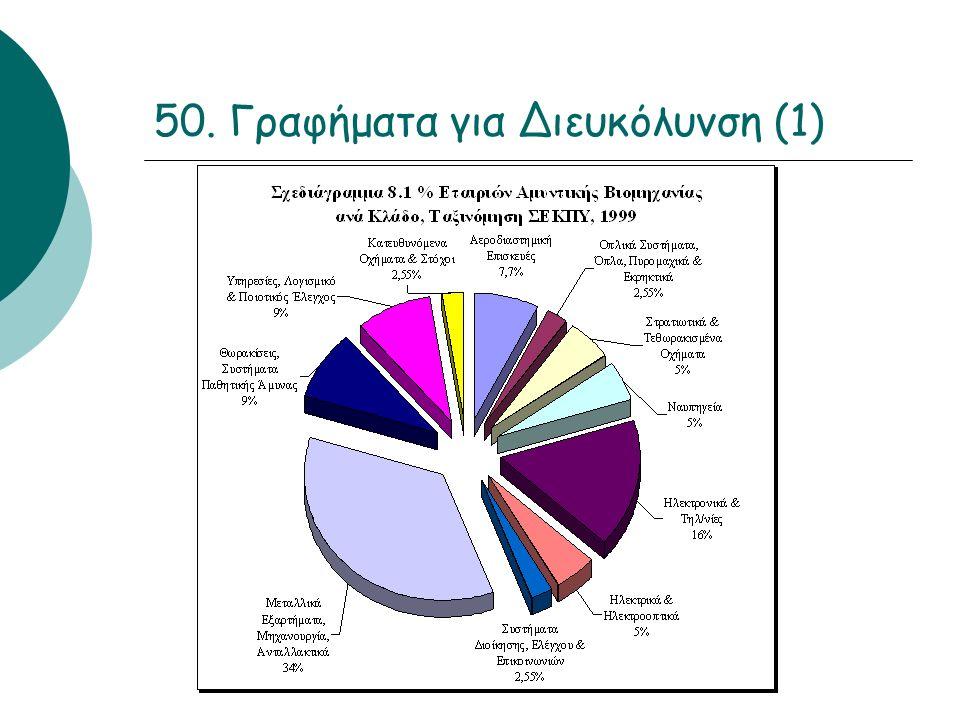 50. Γραφήματα για Διευκόλυνση (1)