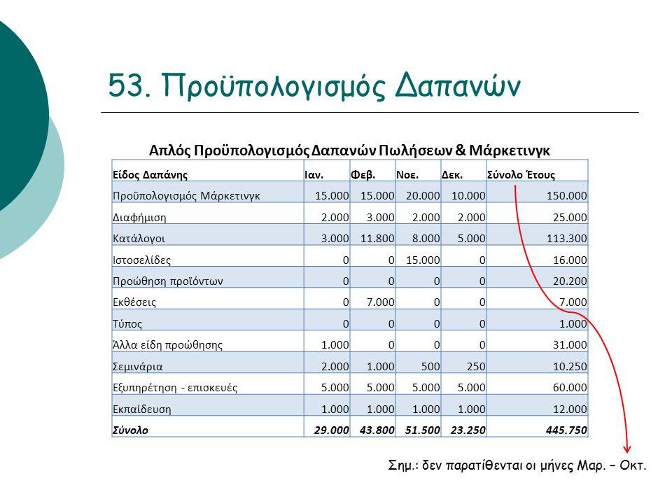 53. Προϋπολογισμός Δαπανών Απλός Προϋπολογισμός Δαπανών Πωλήσεων & Μάρκετινγκ Είδος ΔαπάνηςΙαν.Φεβ.Νοε.Δεκ.Σύνολο Έτους Προϋπολογισμός Μάρκετινγκ15.00