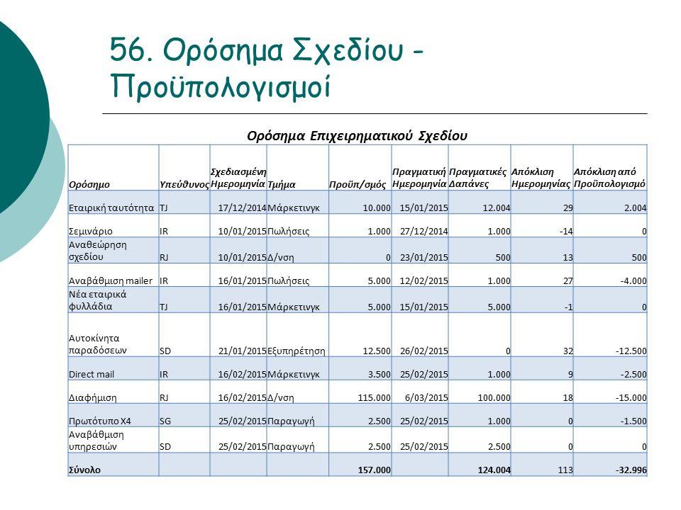 56. Ορόσημα Σχεδίου - Προϋπολογισμοί Ορόσημα Επιχειρηματικού Σχεδίου ΟρόσημοΥπεύθυνος Σχεδιασμένη ΗμερομηνίαΤμήμαΠροϋπ/σμός Πραγματική Ημερομηνία Πραγ