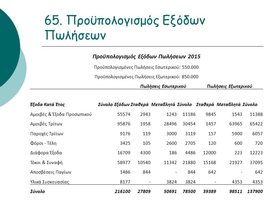 65. Προϋπολογισμός Εξόδων Πωλήσεων Προϋπολογισμός Εξόδων Πωλήσεων 2015 Προϋπολογισμένες Πωλήσεις Εσωτερικού: 550.000 Προϋπολογισμένες Πωλήσεις Εξωτερι