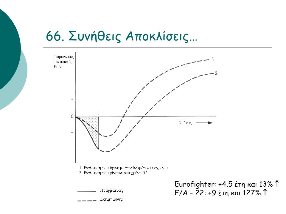 66. Συνήθεις Αποκλίσεις… Eurofighter: +4.5 έτη και 13%  F/A – 22: +9 έτη και 127% 