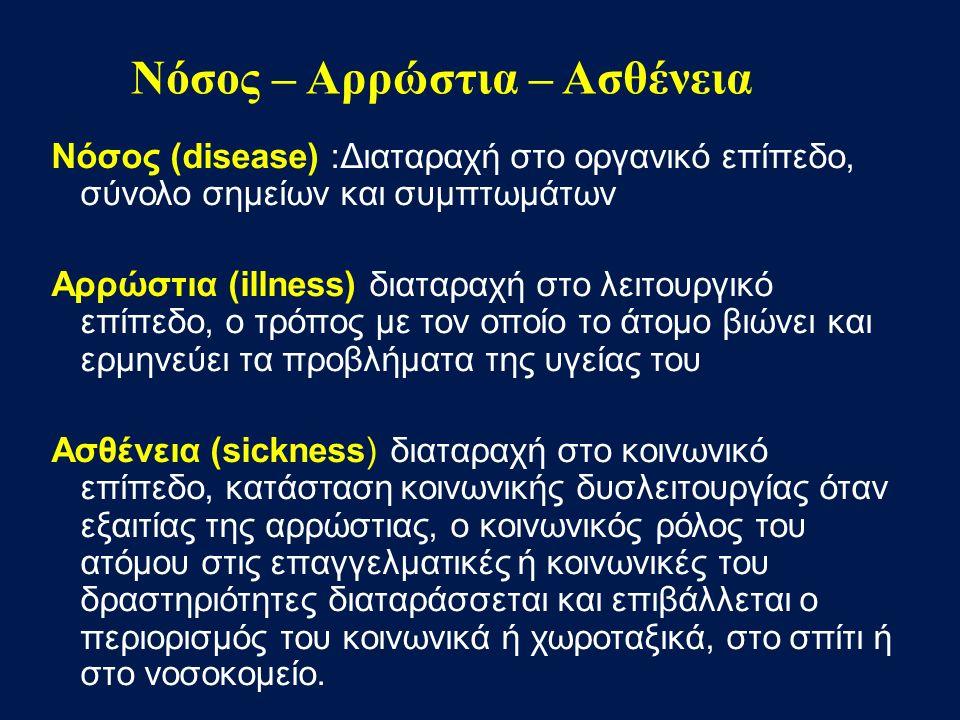 Νόσος (disease) :Διαταραχή στο οργανικό επίπεδο, σύνολο σημείων και συμπτωμάτων Αρρώστια (illness) διαταραχή στο λειτουργικό επίπεδο, ο τρόπος με τον