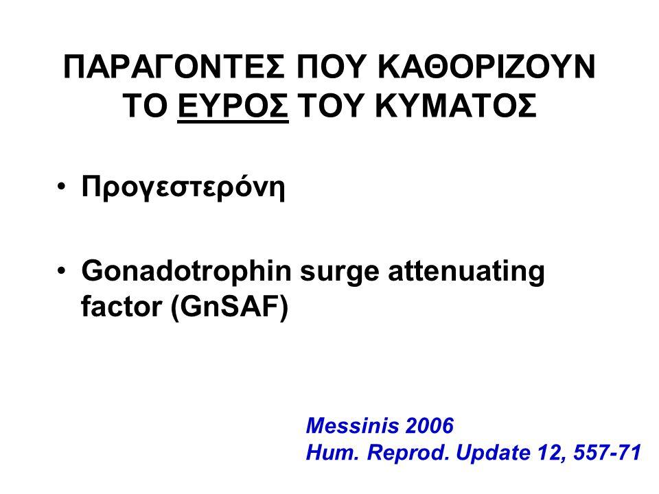 ΠΑΡΑΓΟΝΤΕΣ ΠΟΥ ΚΑΘΟΡΙΖΟΥΝ ΤΟ ΕΥΡΟΣ ΤΟΥ ΚΥΜΑΤΟΣ Προγεστερόνη Gonadotrophin surge attenuating factor (GnSAF) Messinis 2006 Hum.