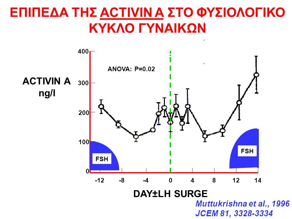 0 200 400 100 300 ACTIVIN A ng/l ANOVA: P=0.02 -12 -8 -4 0 4 8 12 14 DAY±LH SURGE ACTIVINACTIVIN Muttukrishna et al., 1996 JCEM 81, 3328-3334 FSH ΕΠΙΠΕΔΑ ΤΗΣ ACTIVIN A ΣΤΟ ΦΥΣΙΟΛΟΓΙΚΟ ΚΥΚΛΟ ΓΥΝΑΙΚΩΝ