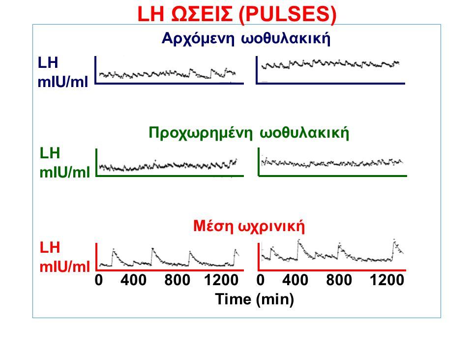 ΚΑΤΑ ΩΣΕΙΣ ΕΚΚΡΙΣΗ ΤΗΣ LH ΣΤΙΣ ΓΥΝΑΙΚΕΣ Αρχόμενη ωοθυλακική Προχωρημένη ωοθυλακική Μέση ωχρινική LH mIU/ml LH mIU/ml LH mIU/ml 0 400 800 1200 Time (min) LH ΩΣΕΙΣ (PULSES)