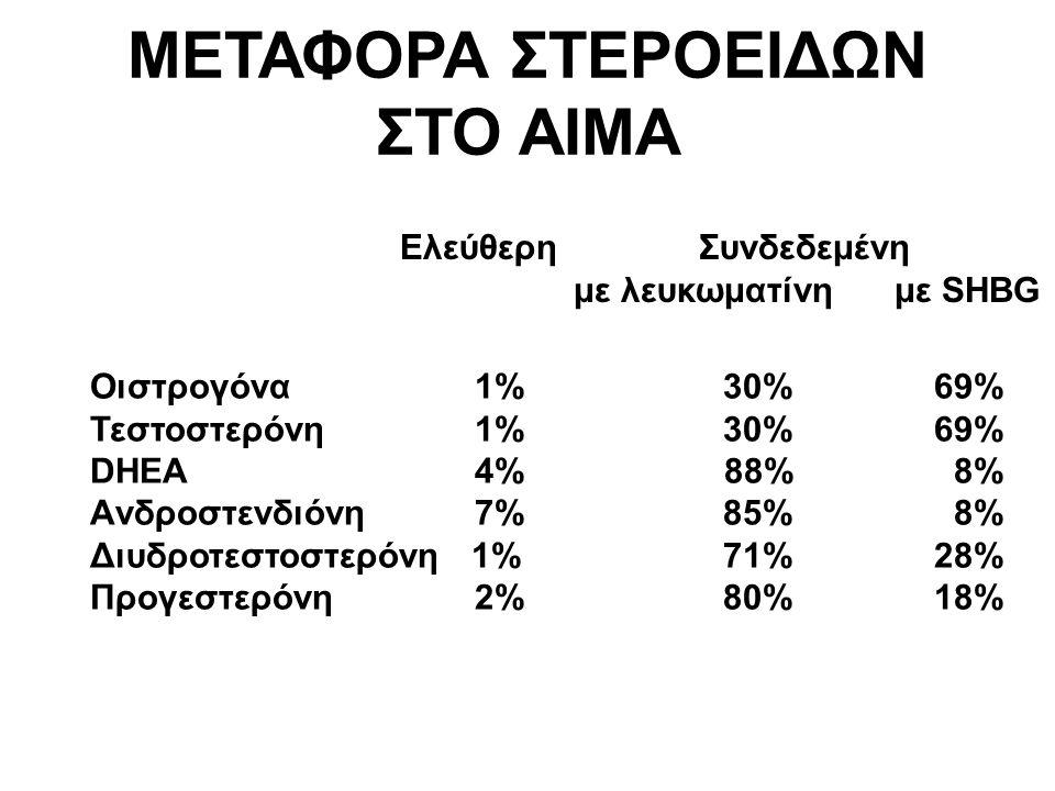 Ελεύθερη Συνδεδεμένη με λευκωματίνη με SHBG Οιστρογόνα 1%30%69% Τεστοστερόνη 1%30%69% DHEA 4% 88% 8% Aνδροστενδιόνη 7%85% 8% Διυδροτεστοστερόνη 1%71%28% Προγεστερόνη 2%80%18% ΜΕΤΑΦΟΡΑ ΣΤΕΡΟΕΙΔΩΝ ΣΤΟ ΑΙΜΑ