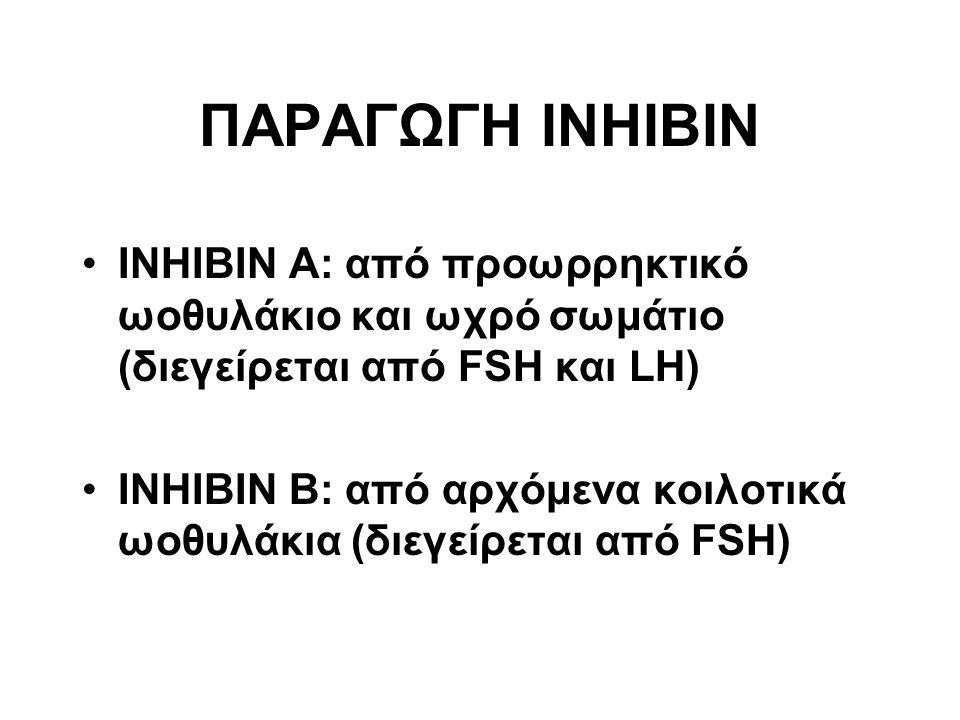 INHIBIN A: από προωρρηκτικό ωοθυλάκιο και ωχρό σωμάτιο (διεγείρεται από FSH και LH) INHIBIN B: από αρχόμενα κοιλοτικά ωοθυλάκια (διεγείρεται από FSH) ΠΑΡΑΓΩΓΗ INHIBIN