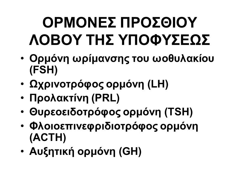 ΟΡΜΟΝΕΣ ΠΡΟΣΘΙΟΥ ΛΟΒΟΥ ΤΗΣ ΥΠΟΦΥΣΕΩΣ Ορμόνη ωρίμανσης του ωοθυλακίου (FSH) Ωχρινοτρόφος ορμόνη (LH) Προλακτίνη (PRL) Θυρεοειδοτρόφος ορμόνη (TSH) Φλοιοεπινεφριδιοτρόφος ορμόνη (ACTH) Αυξητική ορμόνη (GH)