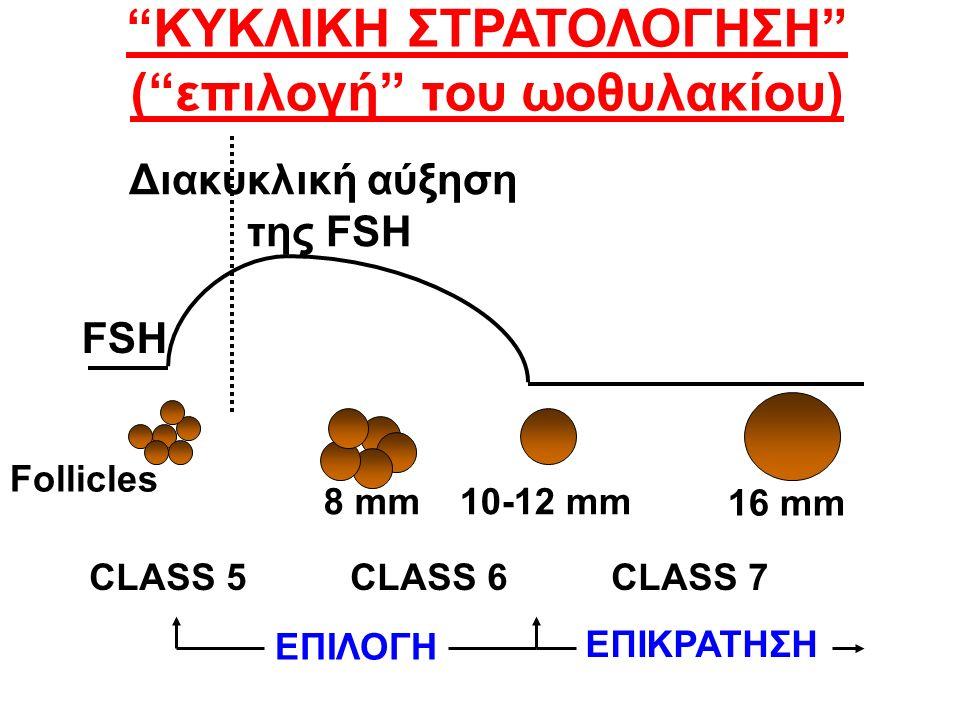 FSH CLASS 5 CLASS 6 CLASS 7 Διακυκλική αύξηση της FSH ΚΥΚΛΙΚΗ ΣΤΡΑΤΟΛΟΓΗΣΗ ( επιλογή του ωοθυλακίου) Follicles 10-12 mm 16 mm 8 mm ΕΠΙΛΟΓΗ ΕΠΙΚΡΑΤΗΣΗ