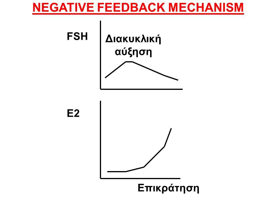 Διακυκλική αύξηση FSH E2 NEGATIVE FEEDBACK MECHANISM Επικράτηση