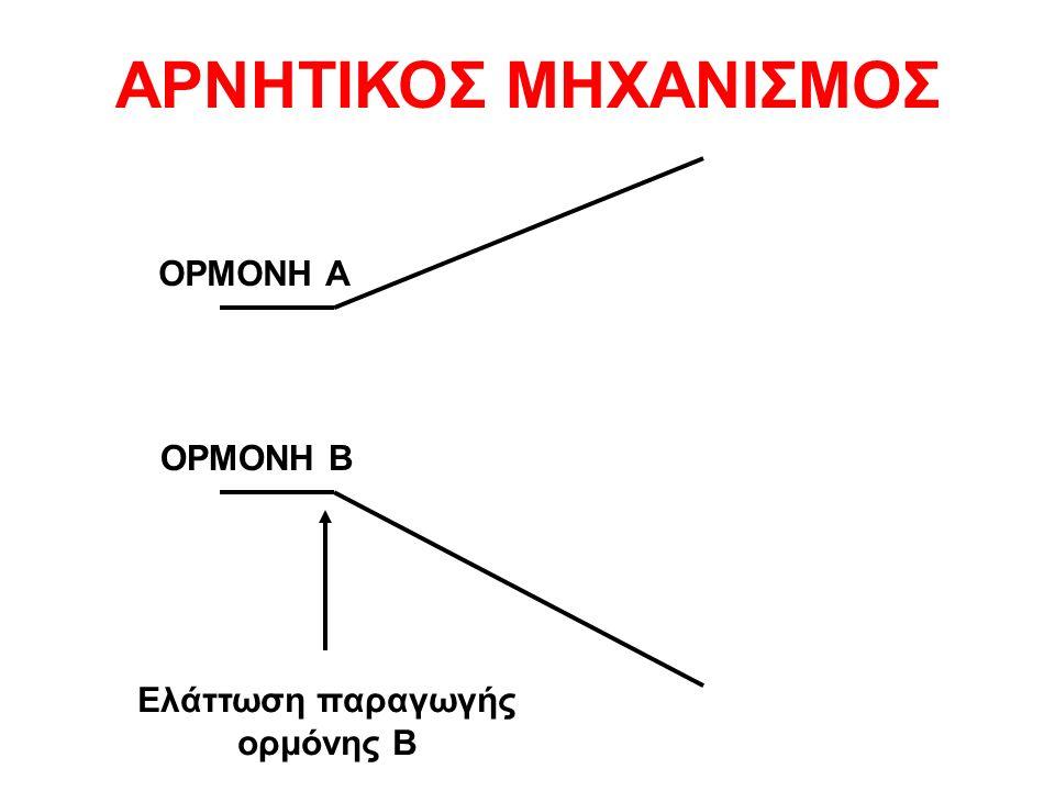ΑΡΝΗΤΙΚΟΣ ΜΗΧΑΝΙΣΜΟΣ ΟΡΜΟΝΗ Α ΟΡΜΟΝΗ Β Ελάττωση παραγωγής ορμόνης Β