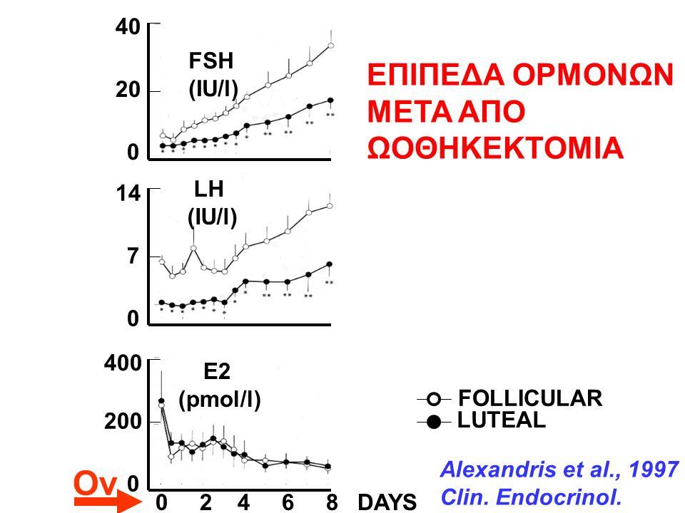 0 40 0 14 0 400 0 20 0 12 20 7 200 6 10 0 2 4 6 8 DAYS 0 2 4 6 8 IU/l pmol /l FOLLICULAR LUTEAL Alexandris et al., 1997 Clin.