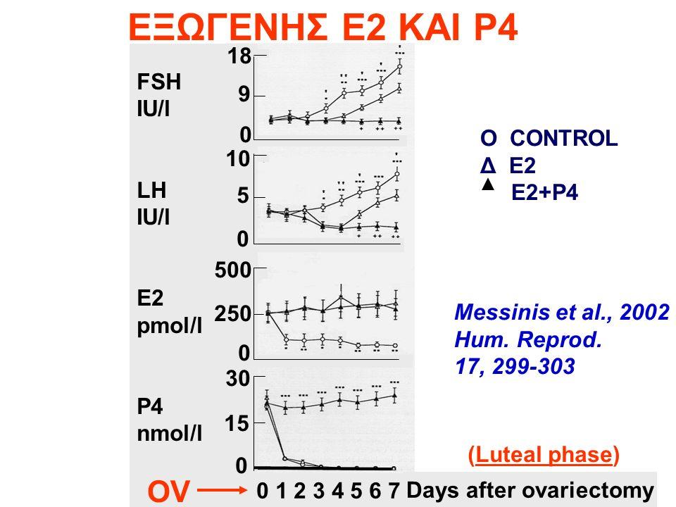 O CONTROL Δ E2 E2+P4 Messinis et al., 2002 Hum. Reprod.