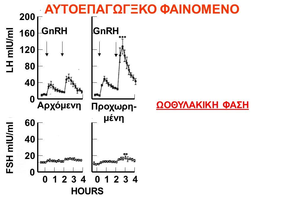 ΔLH RESPONSE (30 min) TO GnRH Wang et al., 1975; JCEM 42, 718-729 200 160 120 80 40 0 60 40 20 0 0123401234 HOURS LH mIU/ml FSH mIU/ml GnRH ΩΟΘΥΛΑΚΙΚΗ ΦΑΣΗ Αρχόμενη Προχωρη- μένη ΑΥΤΟΕΠΑΓΩΓΞΚΟ ΦΑΙΝΟΜΕΝΟ