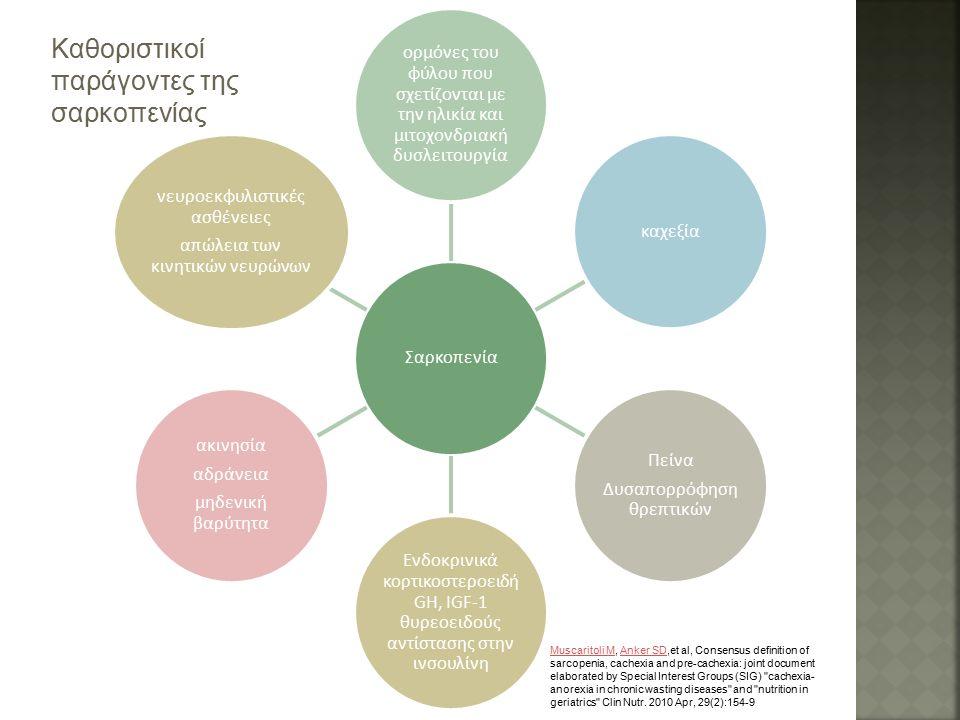 Σαρκοπενία ορμόνες του φύλου που σχετίζονται με την ηλικία και μιτοχονδριακή δυσλειτουργία καχεξία Πείνα Δυσαπορρόφηση θρεπτικών Ενδοκρινικά κορτικοστεροειδή GH, IGF-1 θυρεοειδούς αντίστασης στην ινσουλίνη ακινησία αδράνεια μηδενική βαρύτητα νευροεκφυλιστικές ασθένειες απώλεια των κινητικών νευρώνων Καθοριστικοί παράγοντες της σαρκοπενίας Muscaritoli MMuscaritoli M, Anker SD,et al, Consensus definition of sarcopenia, cachexia and pre-cachexia: joint document elaborated by Special Interest Groups (SIG) cachexia- anorexia in chronic wasting diseases and nutrition in geriatrics Clin Nutr.