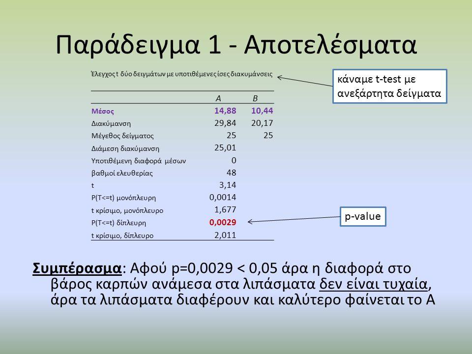 Παράδειγμα 1 - Αποτελέσματα Συμπέρασμα: Αφού p=0,0029 < 0,05 άρα η διαφορά στο βάρος καρπών ανάμεσα στα λιπάσματα δεν είναι τυχαία, άρα τα λιπάσματα διαφέρουν και καλύτερο φαίνεται το Α p-value Έλεγχος t δύο δειγμάτων με υποτιθέμενες ίσες διακυμάνσεις AB Μέσος 14,8810,44 Διακύμανση 29,8420,17 Μέγεθος δείγματος 25 Διάμεση διακύμανση 25,01 Υποτιθέμενη διαφορά μέσων 0 βαθμοί ελευθερίας 48 t 3,14 P(T<=t) μονόπλευρη 0,0014 t κρίσιμο, μονόπλευρο 1,677 P(T<=t) δίπλευρη 0,0029 t κρίσιμο, δίπλευρο 2,011 κάναμε t-test με ανεξάρτητα δείγματα