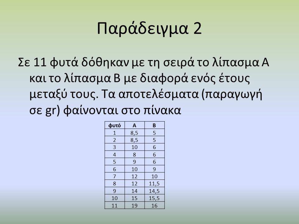 Παράδειγμα 2 Σε 11 φυτά δόθηκαν με τη σειρά το λίπασμα Α και το λίπασμα Β με διαφορά ενός έτους μεταξύ τους.