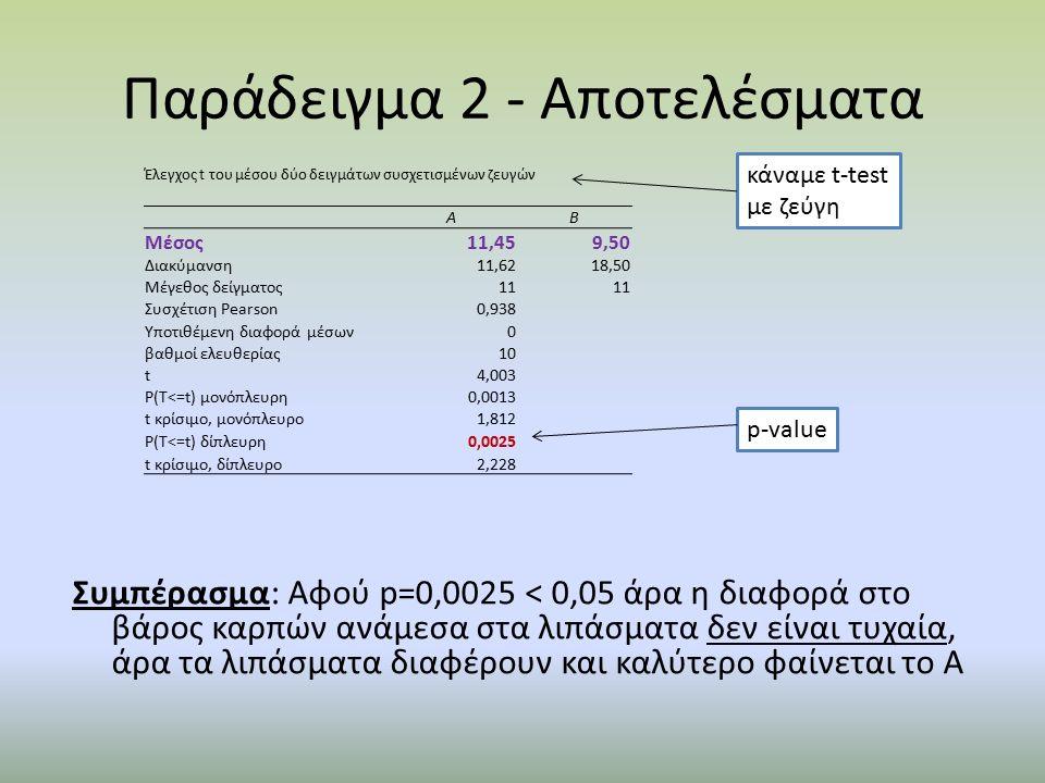 Παράδειγμα 2 - Αποτελέσματα Έλεγχος t του μέσου δύο δειγμάτων συσχετισμένων ζευγών ΑΒ Μέσος11,459,50 Διακύμανση11,6218,50 Μέγεθος δείγματος11 Συσχέτιση Pearson0,938 Υποτιθέμενη διαφορά μέσων0 βαθμοί ελευθερίας10 t4,003 P(T<=t) μονόπλευρη0,0013 t κρίσιμο, μονόπλευρο1,812 P(T<=t) δίπλευρη0,0025 t κρίσιμο, δίπλευρο2,228 p-value κάναμε t-test με ζεύγη Συμπέρασμα: Αφού p=0,0025 < 0,05 άρα η διαφορά στο βάρος καρπών ανάμεσα στα λιπάσματα δεν είναι τυχαία, άρα τα λιπάσματα διαφέρουν και καλύτερο φαίνεται το Α