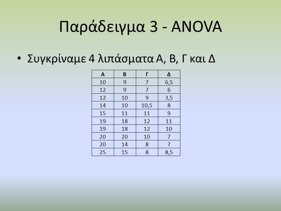 Παράδειγμα 3 - ANOVA Συγκρίναμε 4 λιπάσματα Α, Β, Γ και Δ ΑΒΓΔ 10976,5 12976 1093,5 141010,58 1511 9 19181211 19181210 20 107 201487 251588,5