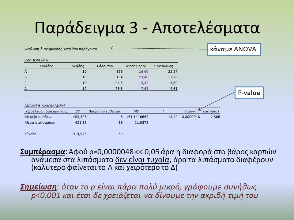 Παράδειγμα 3 - Αποτελέσματα Ανάλυση διακύμανσης κατά ένα παράγοντα ΣΥΜΠΕΡΑΣΜΑ ΟμάδεςΠλήθοςΆθροισμαΜέσος όροςΔιακύμανση Α1016616,6022,27 Β1013413,4017,38 Γ1094,59,453,69 Δ1076,57,654,61 ΑΝΑΛΥΣΗ ΔΙΑΚΥΜΑΝΣΗΣ Προέλευση διακύμανσηςSSβαθμοί ελευθερίαςMSFτιμή-Pκριτήριο F Μεταξύ ομάδων483,4253161,141666713,44 0,00000482,866 Μέσα στις ομάδες431,553611,9875 Σύνολο914,97539 κάναμε ΑΝΟVA P-value Συμπέρασμα: Αφού p=0,0000048 << 0,05 άρα η διαφορά στο βάρος καρπών ανάμεσα στα λιπάσματα δεν είναι τυχαία, άρα τα λιπάσματα διαφέρουν (καλύτερο φαίνεται το Α και χειρότερο το Δ) Σημείωση: όταν το p είναι πάρα πολύ μικρό, γράφουμε συνήθως p<0,001 και έτσι δε χρειάζεται να δίνουμε την ακριβή τιμή του