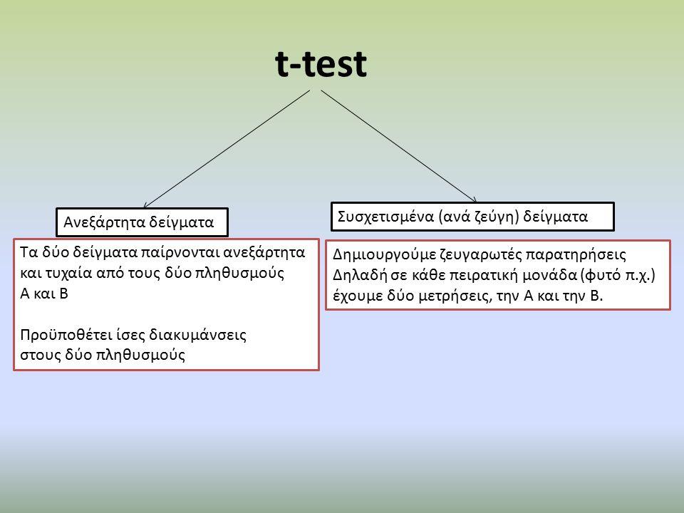 t-test Ανεξάρτητα δείγματα Συσχετισμένα (ανά ζεύγη) δείγματα Τα δύο δείγματα παίρνονται ανεξάρτητα και τυχαία από τους δύο πληθυσμούς Α και Β Προϋποθέτει ίσες διακυμάνσεις στους δύο πληθυσμούς Δημιουργούμε ζευγαρωτές παρατηρήσεις Δηλαδή σε κάθε πειρατική μονάδα (φυτό π.χ.) έχουμε δύο μετρήσεις, την Α και την Β.