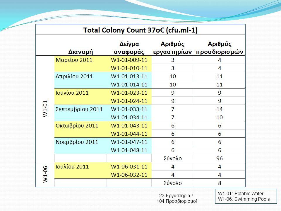 W1-01: Potable Water W1-06: Swimming Pools 23 Εργαστήρια / 104 Προσδιορισμοί