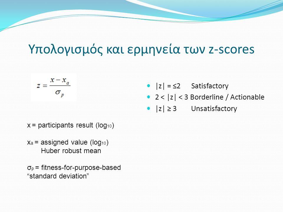 Εργαστήρια με μη-ικανοποιητικά αποτελέσματα για Total Colony Count 37 o C Swimming Pools Potable Water